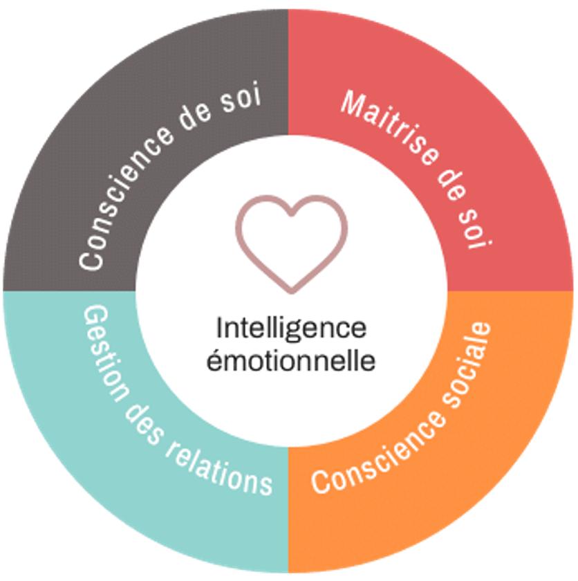 Quotient émotionnel, intelligence émotionnelle